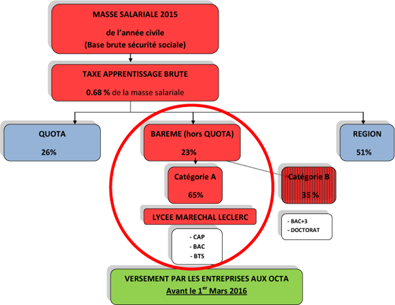 schema_taxe